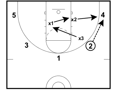 5-on-3-scramble